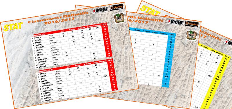 Classements définitifs de la saison 2016-2017